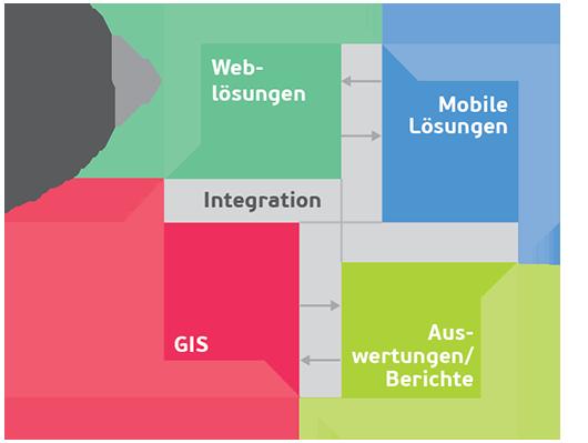 Grafik Zusammenspiel verschiedener Tätigkeiten
